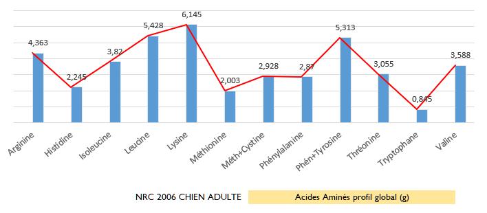 Analyse des acides aminés NRC 2006