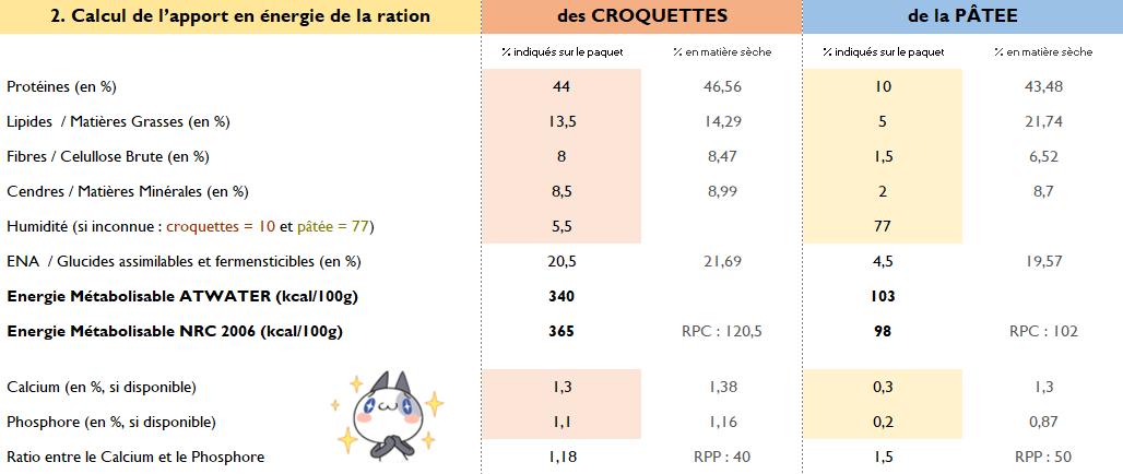 Calculateur de ration croquettes et pâtée pour chien